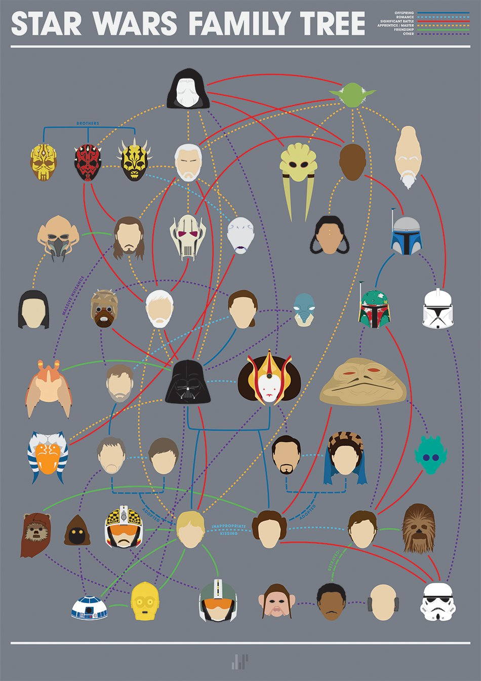Infographic: Star Wars Family Tree