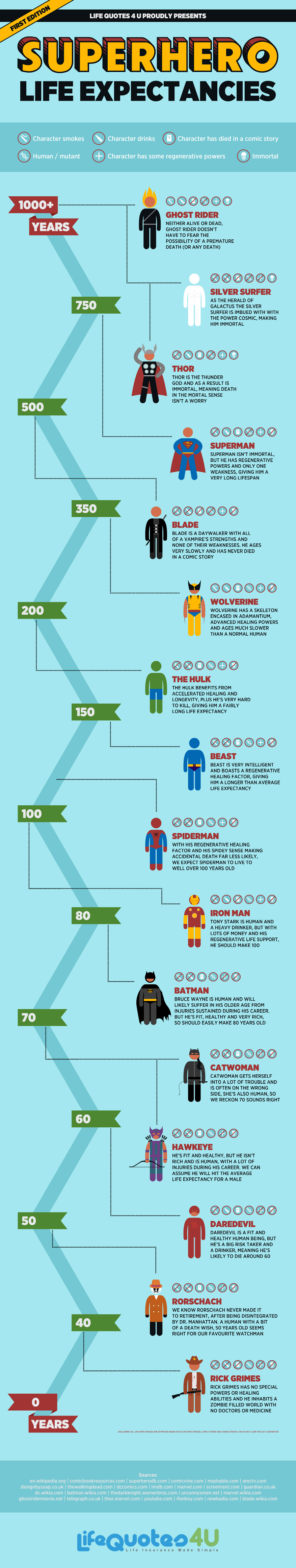 The Life Expectancies of Superheroes (Part 1)