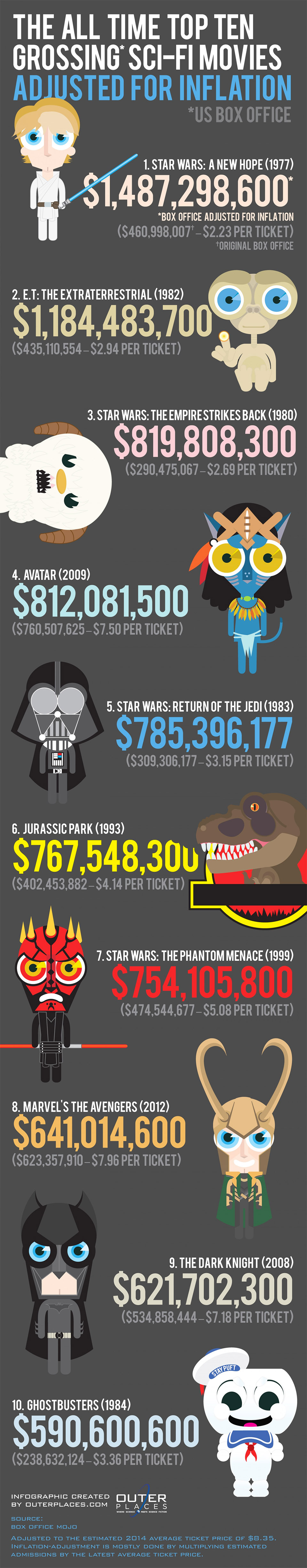 Top Ten Grossing Sci-Fi Films of All Time