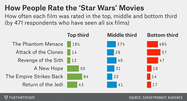 538_star_wars_poll_3