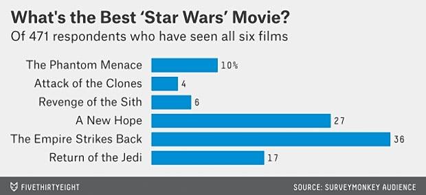 538_star_wars_poll_4