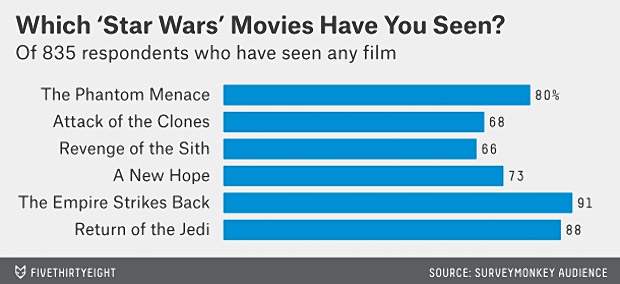 Star Wars: Favorite Films and Characters