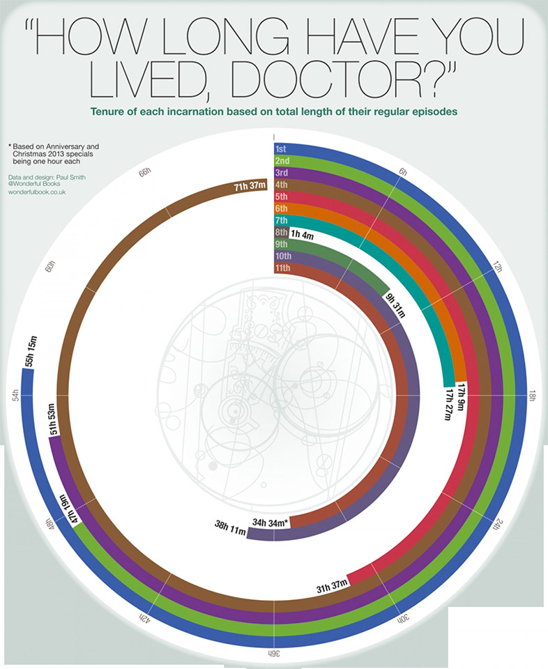 A Visual Guide to the Lives of the Doctors