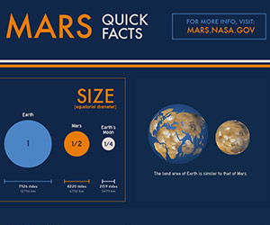 Quick Facts About Mars Visualized