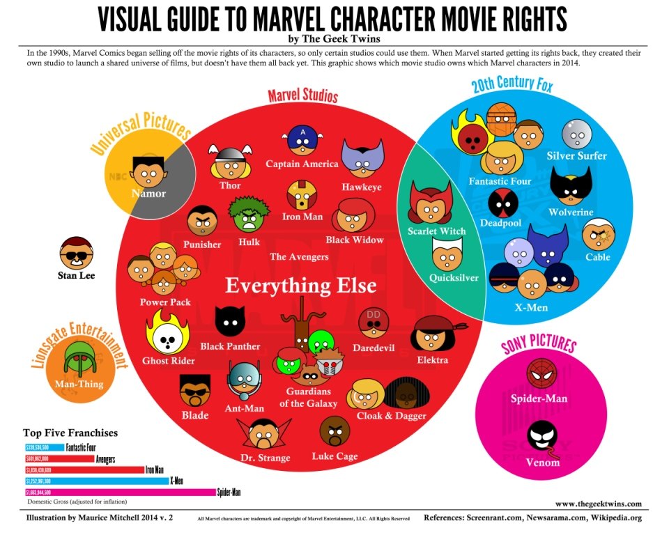 Infographic: Which Studios Own Marvel Characters?
