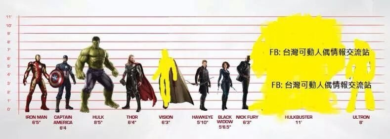 Avengers: Age of Ultron Size Chart