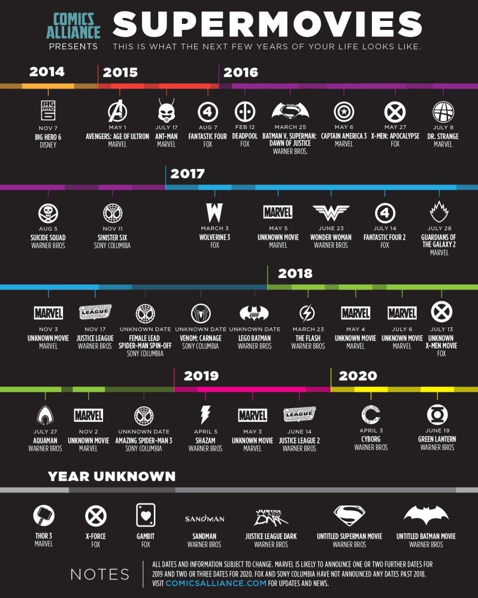 Upcoming Superhero Movies Infographic