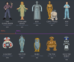 The Evolution of Robots in Film (Infographic)
