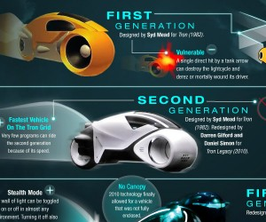 The History of the TRON Vehicles Infographic