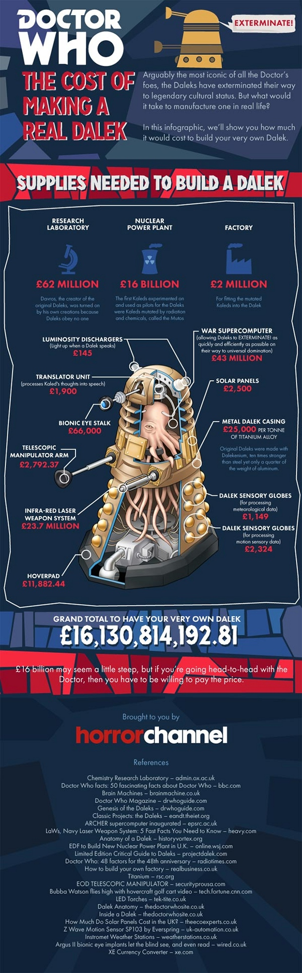 Infographic: The Cost of Making a Real Dalek