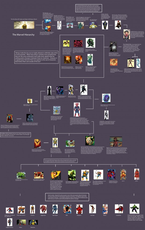 marvel_power_ranking_by_24bits_2