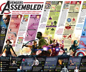 Avengers: Age of Ultron Infographic
