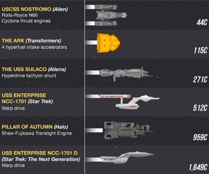 Fastest Sci-Fi Spaceships Ranked by Speed (Infographic)