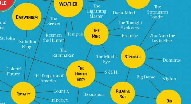 myriad_monikers_of_metropolis_menaces_by_pop_chart_lab_3