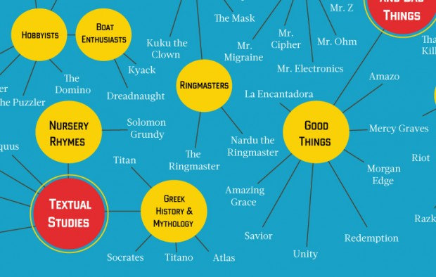 myriad_monikers_of_metropolis_menaces_by_pop_chart_lab_4