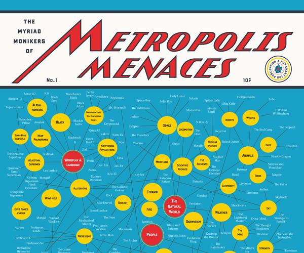The Myriad Monikers of Metropolis Menaces