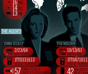 The X-Files by-the-Numbers Infographic