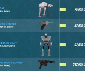 The Top Sci-Fi Weapons (Infographic)