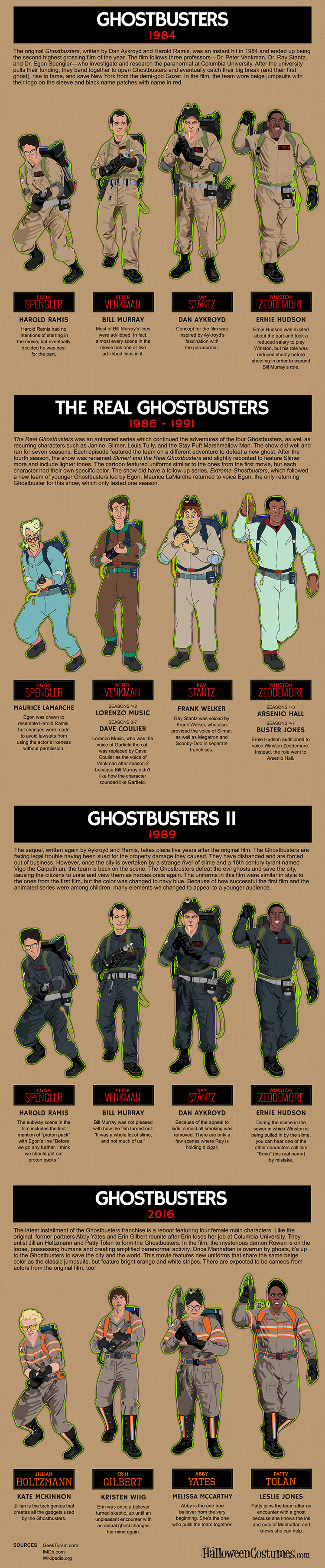 The Evolution of the Ghostbusters' Costumes