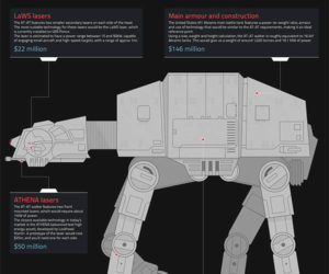 The Real Cost of Building an AT-AT